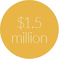 $1.5 million In estimated cost avoidance.