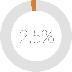2.5% Readmission rate 9 months after centralized care transition call model was introduced.
