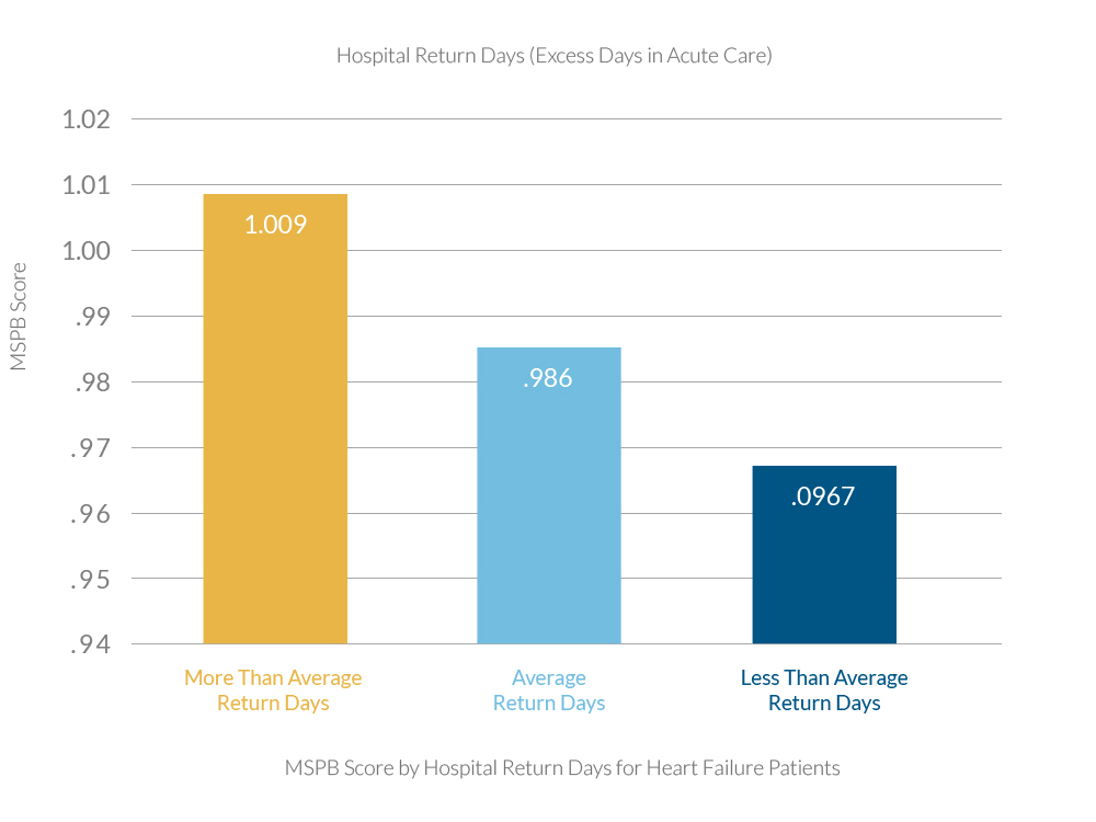 MSPB Score by Hospital Return Days for Heart Failure Patients