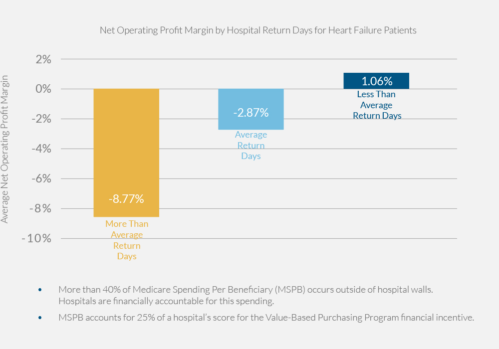 Net Operating Profit Margin by Hospital Return Days for Heart Failure Patients
