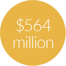 $564 million in payments are being withheld in FY18 compared to $528 million in FY17 due to readmissions.