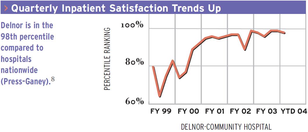Quarterly Inpatient Satisfaction Trends Up