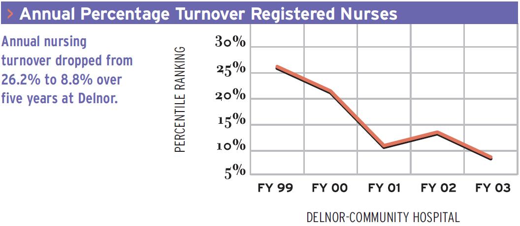 Annual Percentage Turnover Registered Nurses