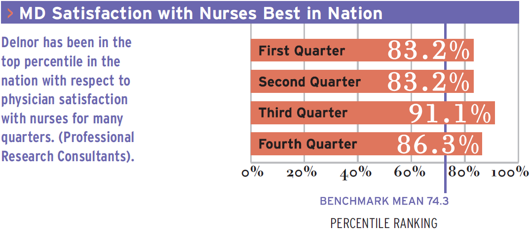 MD Satisfaction with Nurses Best in Nation