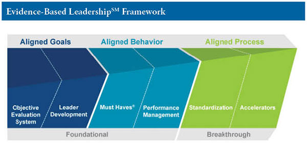Evidence-Based Leadership Framework