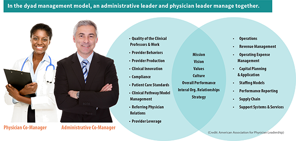 Effective Dyad leadership model for clinical and administrative leaders.
