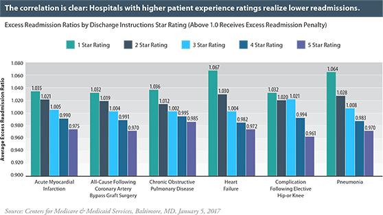(graph) Hospitals with higher patient experience ratings realize lower readmissions.
