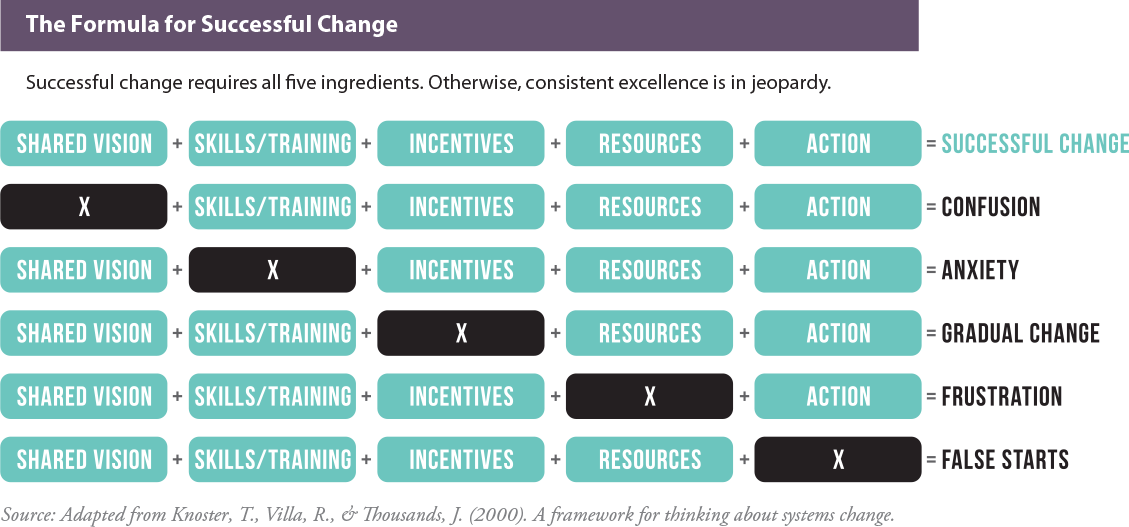 The Formula for Successful Change