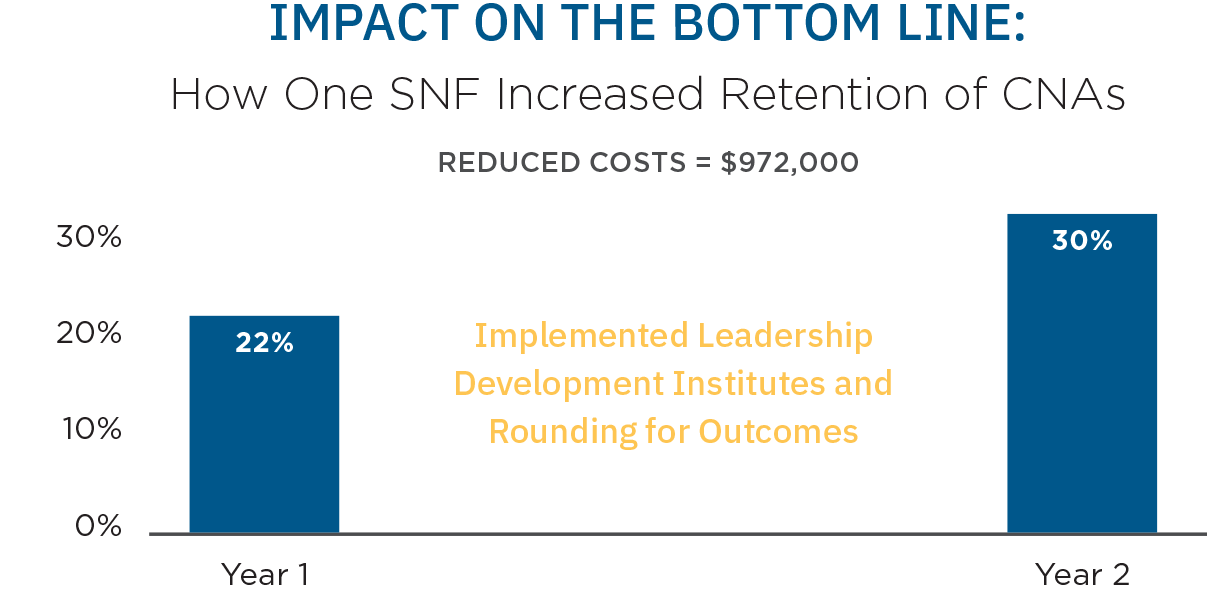 Employee rounding and training improved certified nurse assitant retntion by 8 percent.