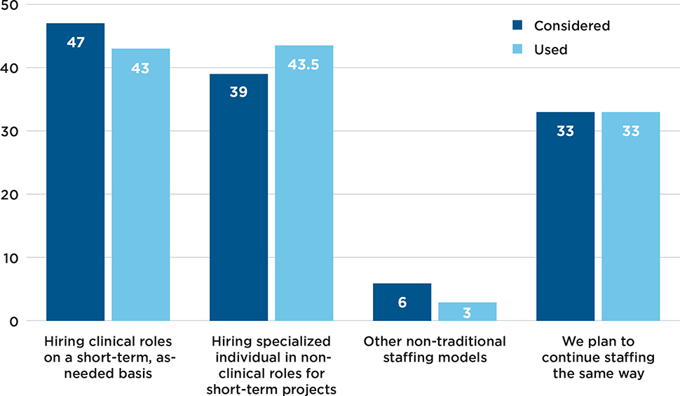 Shifting to Non-Traditional Staffing Models