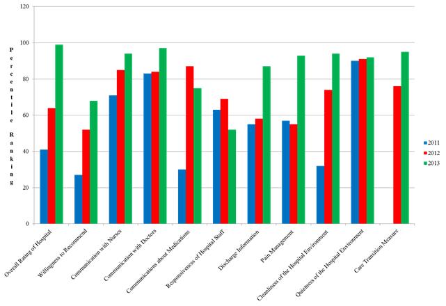 HCAHPS Percentile Ranking