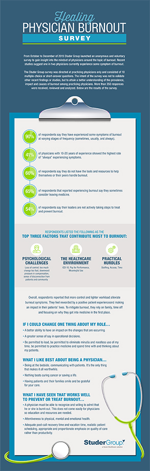 Physician Burnout survey graphic including data regarding burnout prevalence, leader awareness, and burnout prevention.