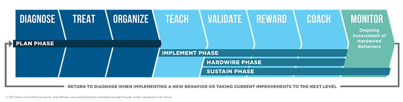 The Driving Performance Model includes four phases (plan, implement, hardwire and sustain) and eight behaviors (diagnose, treat, organize, teach, validate, reward, coach and monitor).