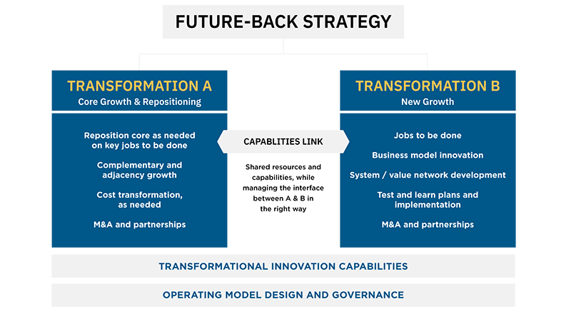Innosight's Future-Back Strategy requires organizations to optimize and grow the core business while simultaneously developing new business models.