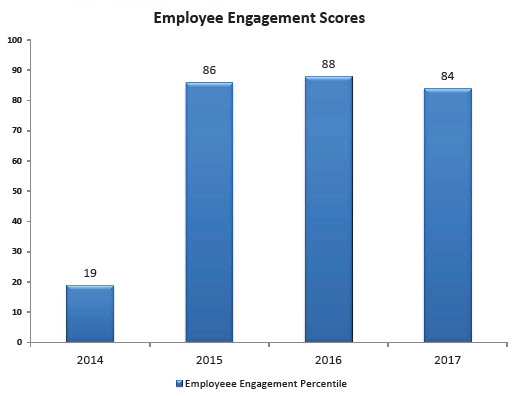 At ARHS, employee engagement rose from the 19th percentile in 2014 to the 86th in 2015.