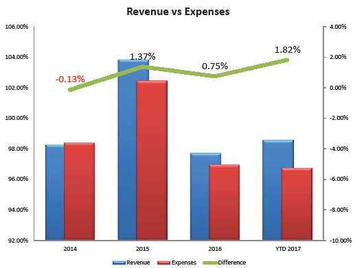 At ARHS, margins rose due to managed expenses and increased revenue.