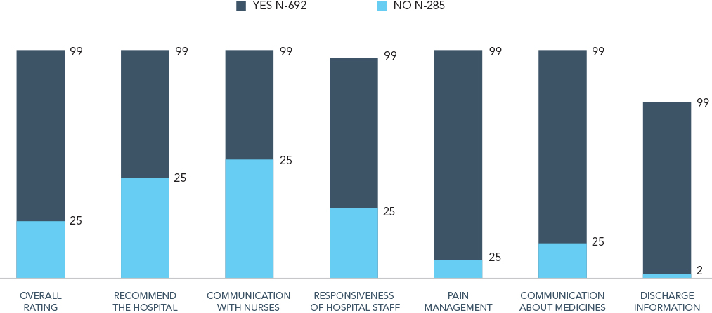 When patients receive a call after discharge, their perception of care improves.