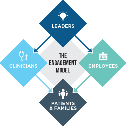 Studer Group's Engagement Model shows how engagement cascades throughout an organization to all four major stakeholder groups – leaders, employees, clinicians, and patients and families.