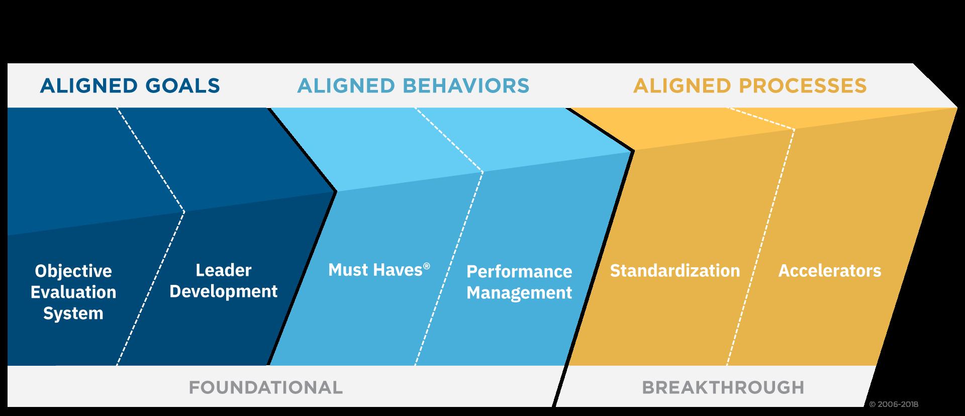 Evidence-Based Leadership℠ Framework