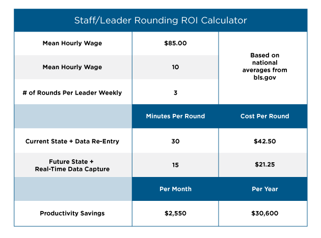 Staff/Leader Rounding ROI Calculation