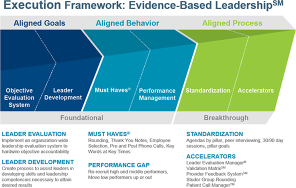 Evidence-Based Leadership