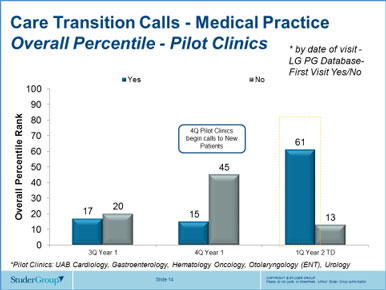 Care Transition Calls - Medical Practice Overall Percentile - Pilot Clinics