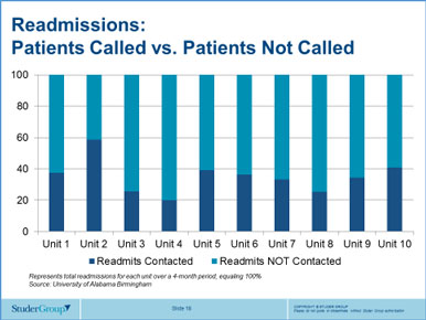 Readmissions: Patients Called vs. Patients Not Called