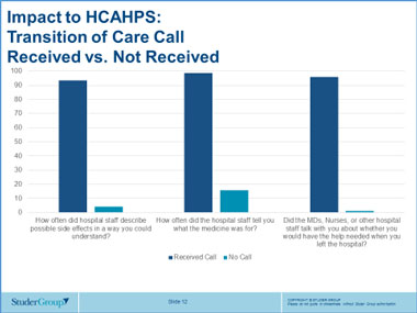 Impact to HCAHPS: Transition of Care Call Received vs. Not Received