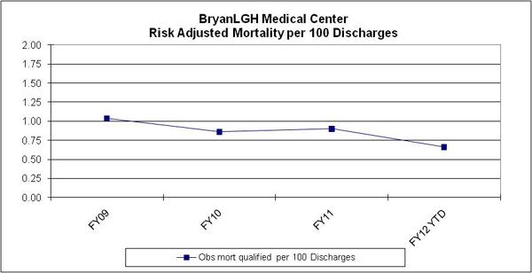 BryanLGH Medical Center Risk Adjusted Mortality per 100 Discharges