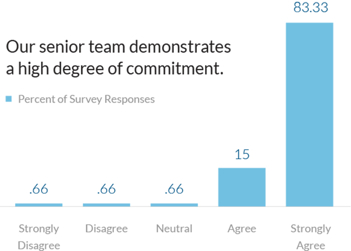 In a recent study conducted by Studer Group, 83 percent of respondents said their senior team demonstrates a high degree of commitment.