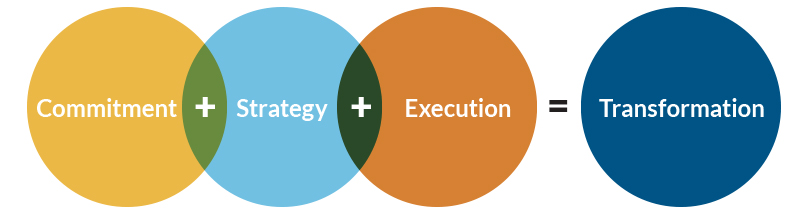 Commitment + Strategy + Execution = Transformation