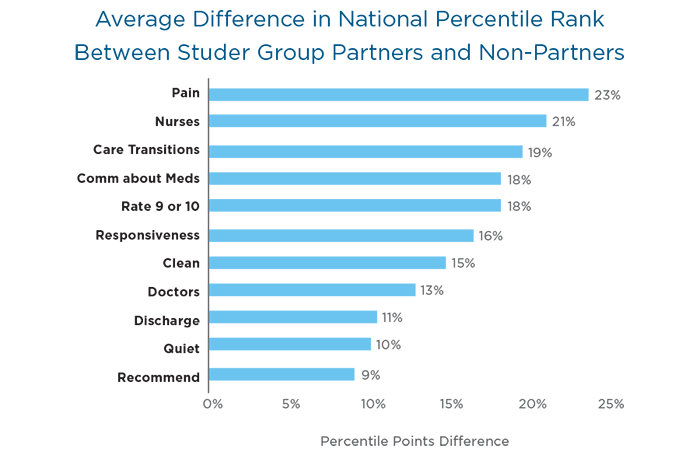 Average difference in national percentile rank between Studer Group partners and non-partners